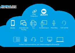 DMRZ - Centra.Link Feature Cloud